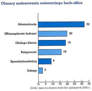 Obszary zastosowania outsourcingu back-office