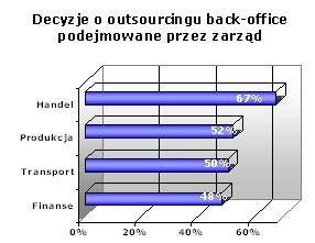 Decyzje o outsourcingu back-office podejmowane przez zarząd