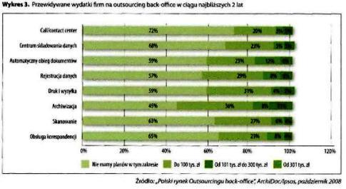 Przewidywane wydatki firm na outsourcing back-office w ciągu najbliższych 2 lat
