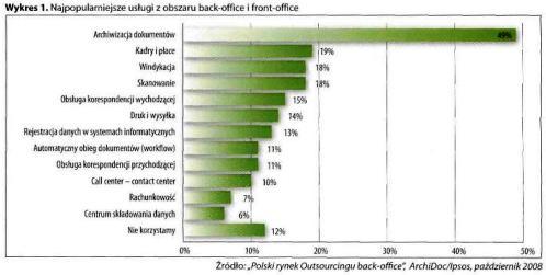 Najpopularniejsze usługi z obszaru back-office i front-office