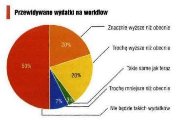 Przewidywane wydatki na workflow