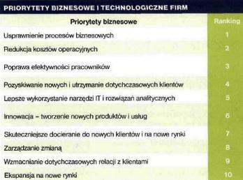 Priorytety biznesowe firm