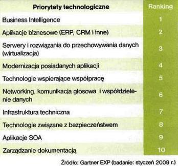 Priorytety technologiczne firm