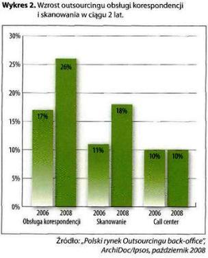 Wzrost outsourcingu obsługi korespondencji i skanowania w ciągu 2 lat
